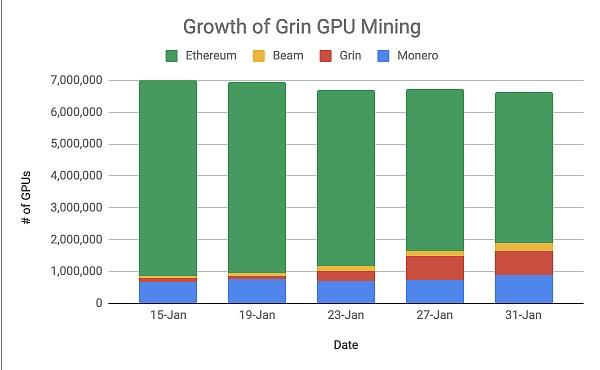 以太坊GPU矿工纷纷来投 Grin算力大涨