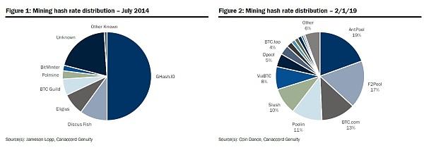 比特币正更加分散化 挖矿芯片商品化为主因