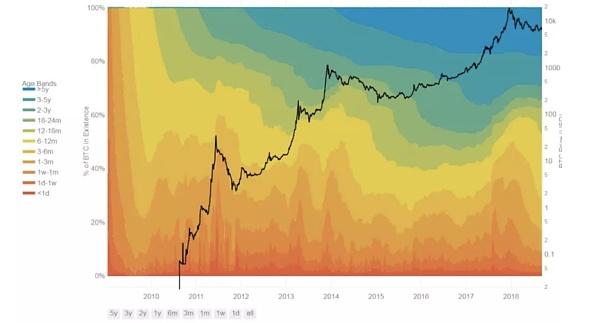 熊市囤比特币的价格模型