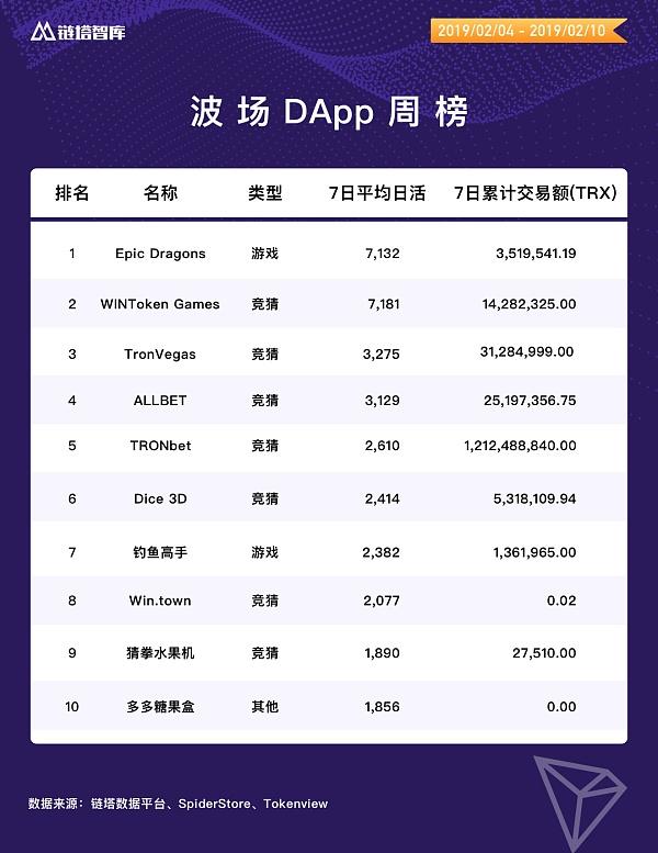 链塔DApp周榜:EOS、波场 DApp交易额大幅下降 | 链塔智库