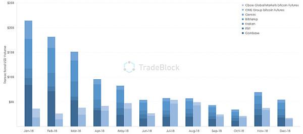 市场新拐点将至?比特币期货与现货交易额趋于持平