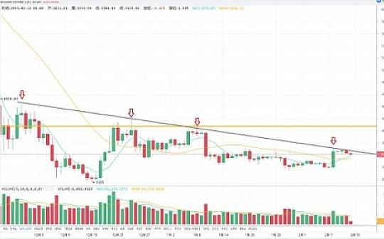 2.12 行情分析 | BTC冲高回落 短期内多头力量仍然占优