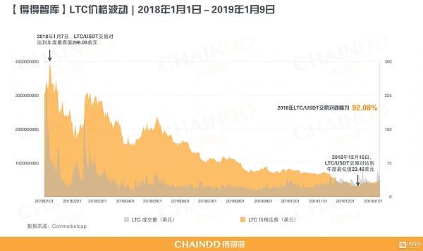 【重磅发布】2018-2019全球加密货币市场年报|第一章:重置价值起点