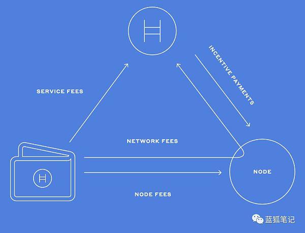 哈希图:它会优于区块链吗?