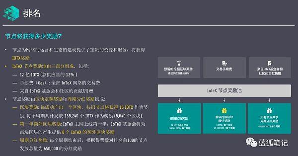 IoTeX:区块链如何赋能物联网