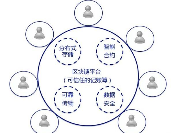 链聊:汉画轩联手新加坡智慧公链勇于科技创新 打造全新的区块链社区交流平台