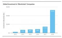 2018年全球区块链投资规模增长近4倍