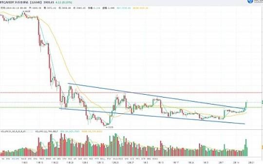 2.19 行情分析 | 主流币继续轮动 趋势反弹有望开启