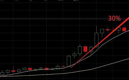大幅暴动 解密数字货币市场熊市上涨逻辑