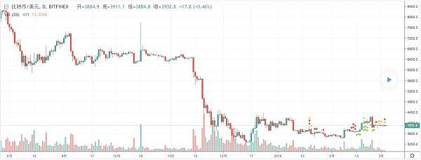 比特币BTC价格横盘整理 陈柏珲:区块链会无处不在