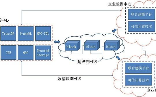 百度依托超级链推出数据安全协同方案XuperData