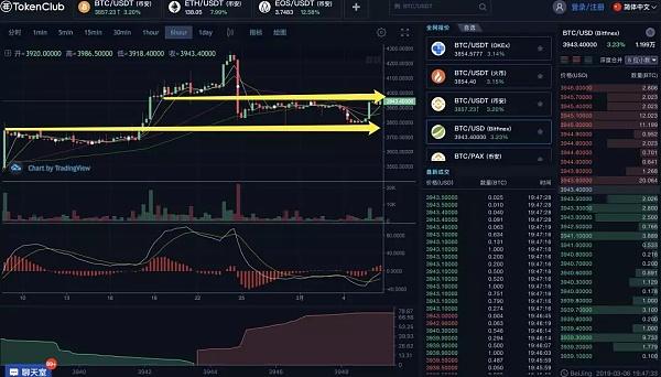 瑞士区块链交易所下半年推出 莱特币再次助攻新高