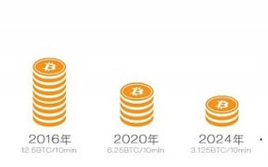 2020年比特币第三次减半备战挖矿算力竞赛