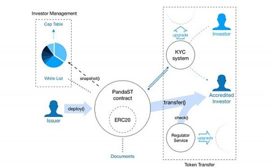 TrueChain支持的亚洲第一个ST 协议PandaST Protocol 问世