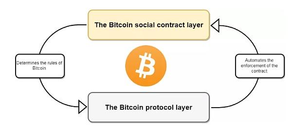 法定货币是社会契约的结果 比特币协议自动完成后者的契约