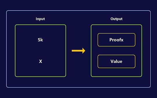 随机数在区块链中的应用和生成机制
