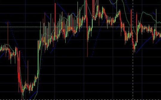 市场逐渐回暖 BTC表现乏力