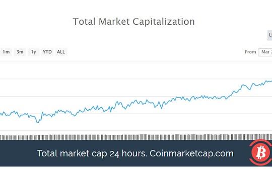 加密市场处于月度高点,何时能再次突破?