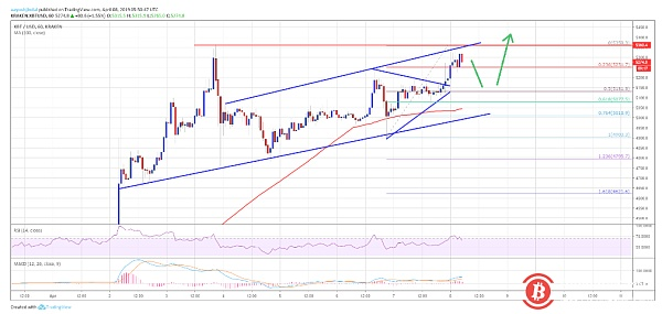 Bitcoin price analysis on April 8