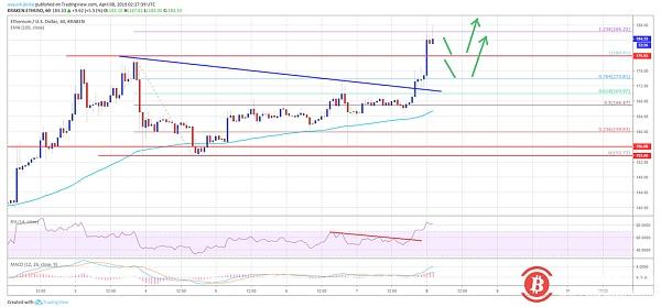 Ethereum price analysis on April 8