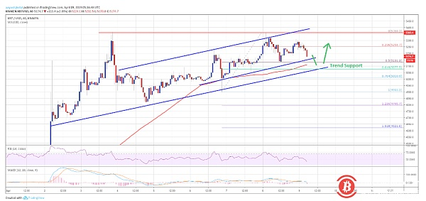 Bitcoin price analysis on April 9