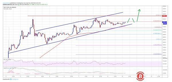 Bitcoin price analysis on April 10