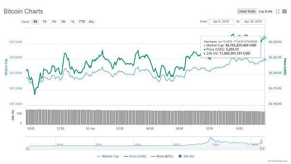 市场复苏比特币信仰重建 下个关卡调整为6000美元