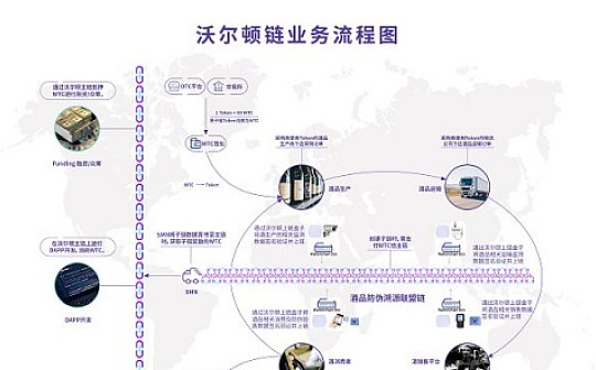 沃尔顿链业务流程图正式发布