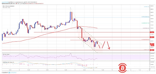 Bitcoin price analysis on April 12