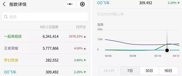 """腾讯发力区块链游戏:""""捉妖""""公测当日热度超王者荣耀"""