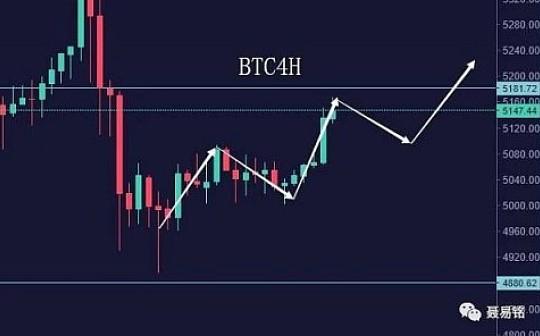 聂易铭:4月15日主流币短线拉升 关键压力仍未破