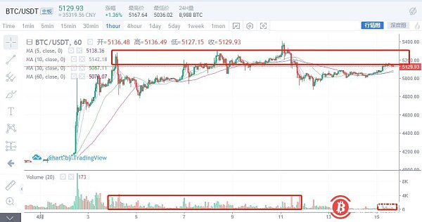 Analysis of the madman market on April 15: Different judgments on one thing will create different futures