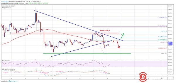 Bitcoin price analysis on April 16