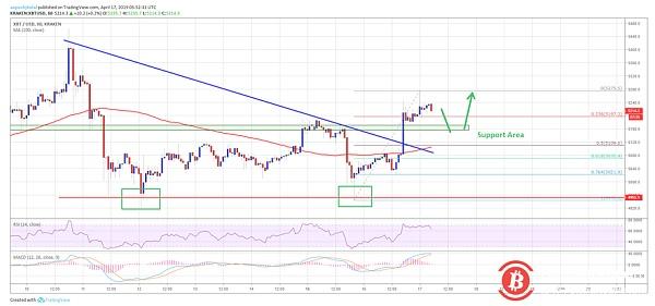 Bitcoin price analysis on April 17