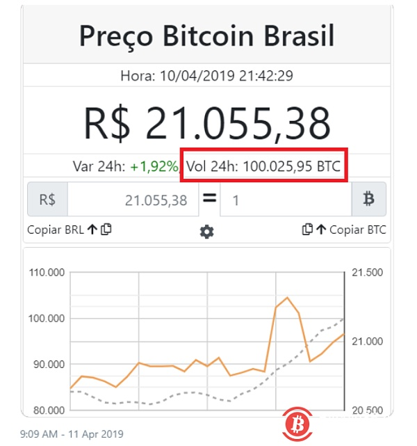 Brazil trades record 100,000 bitcoins within 24 hours