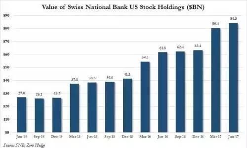 "ICM Capital英国艾森:瑞士央行看好苹果?""奇葩""和""帝国""的邂逅"
