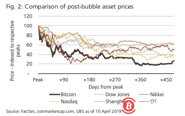 BTC has bottomed out but it takes 22 years to make a new high. UBS agrees with various bubbles
