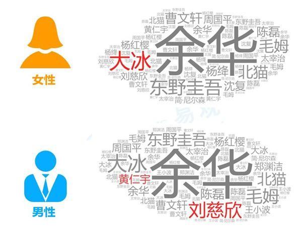 阅读大数据:北京人爱历史 上海人热衷研究区块链