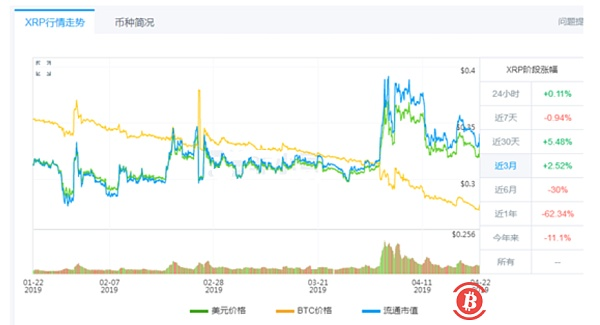 The reason for the Ripco currency sideways was found, and the project side cashed 2.5 billion in 4 months.