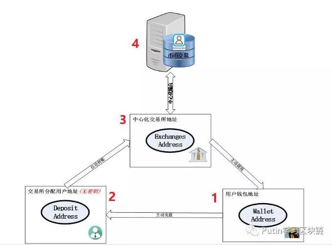 一个简单科普:地址整理和交易所IOU
