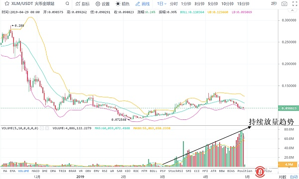 Bitcoin will absorb 1.5 billion yuan or will continue to rebound. IOTA飙14% led the rise
