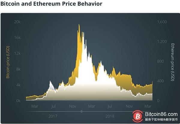 Bitcoin Bubble Autopsy Report