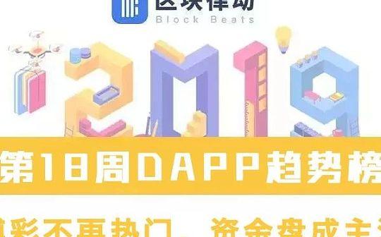 DAPP趋势榜:博彩不再热门 资金盘成主流