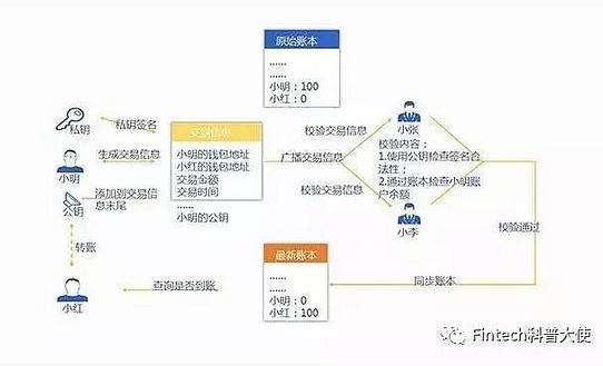 比特币交易机制:矿工验证交易信息并完成账本记录