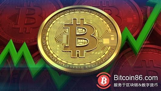 Bitcoin price analysis on May 7
