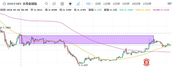 BNB stopped falling and rebounded! Concerned about the second rebound opportunity of EOS, LTC and XTZ