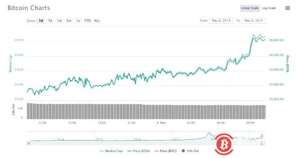 Analyst: Bitcoin's uptrend may lead its price to $7,200
