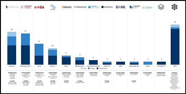 增长88%! 2019福布斯全球区块链50强榜单 你看不懂的三个细节