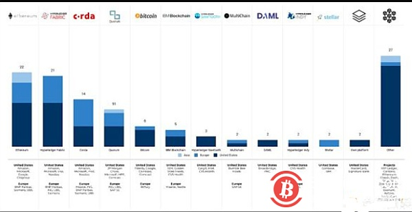 88% increase 2019 Forbes Global Blockchain Top 50 list You can't read three details