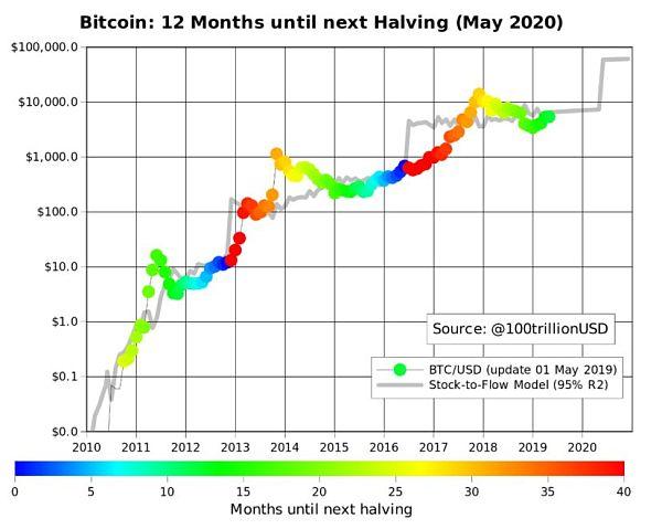 比特币2019年收益率领跑各大市场_减产之后To_the_Moon?